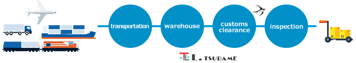transportation Warehouse Customs clearance inspection